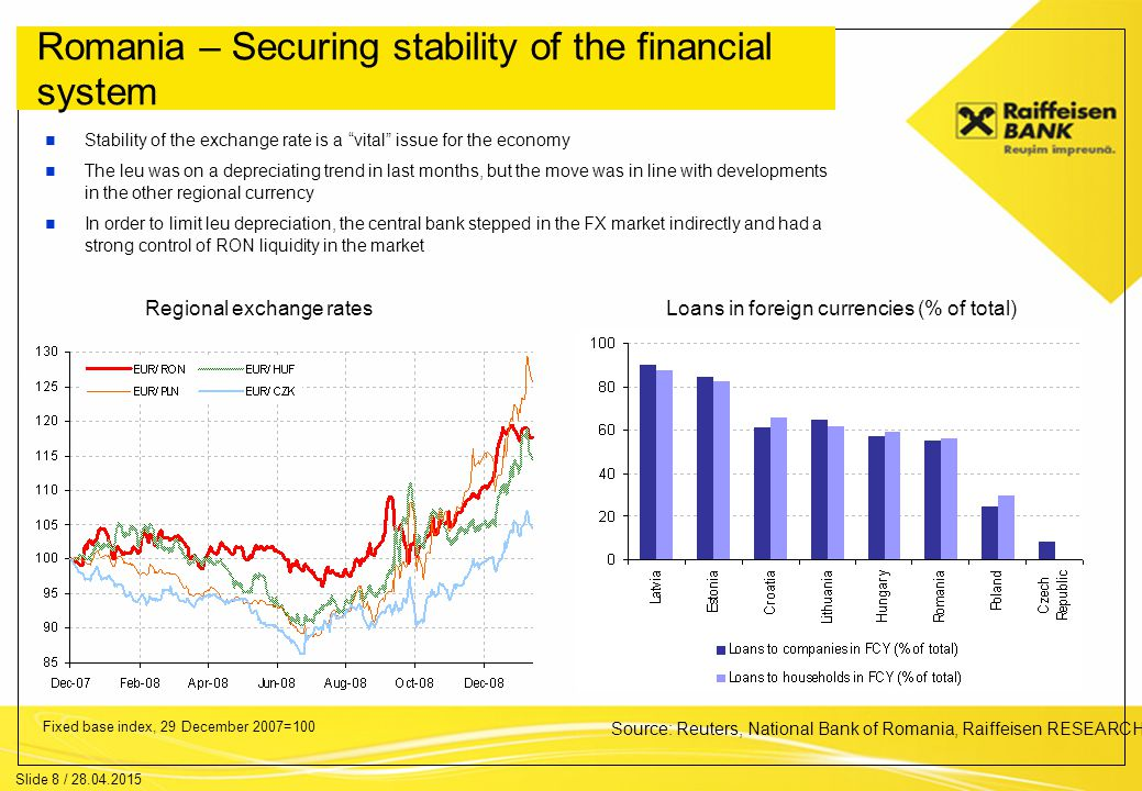 Slide 8 / 28.04.2015 Romania – Securing stability of the financial system Stability of the exchange rate is a vital issue for the economy The leu was on a depreciating trend in last months, but the move was in line with developments in the other regional currency In order to limit leu depreciation, the central bank stepped in the FX market indirectly and had a strong control of RON liquidity in the market Regional exchange rates Fixed base index, 29 December 2007=100 Loans in foreign currencies (% of total) Source: Reuters, National Bank of Romania, Raiffeisen RESEARCH