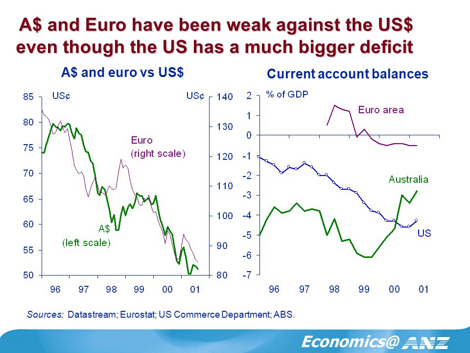 Economics@ A$ and Euro have been weak against the US$ A$ and euro vs US$ Sources: Datastream; Eurostat; US Commerce Department; ABS.
