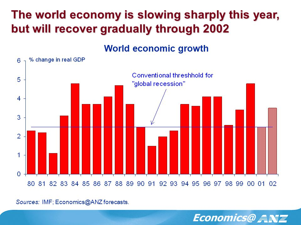 Economics@ The world economy is slowing sharply this year, but will recover gradually through 2002 World economic growth Sources: IMF; Economics@ANZ forecasts.