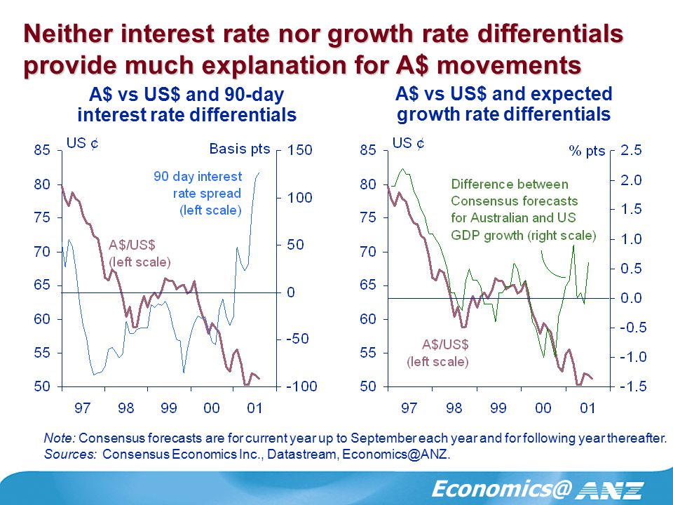 Economics@ Neither interest rate nor growth rate differentials provide much explanation for A$ movements Note: Consensus forecasts are for current year up to September each year and for following year thereafter.