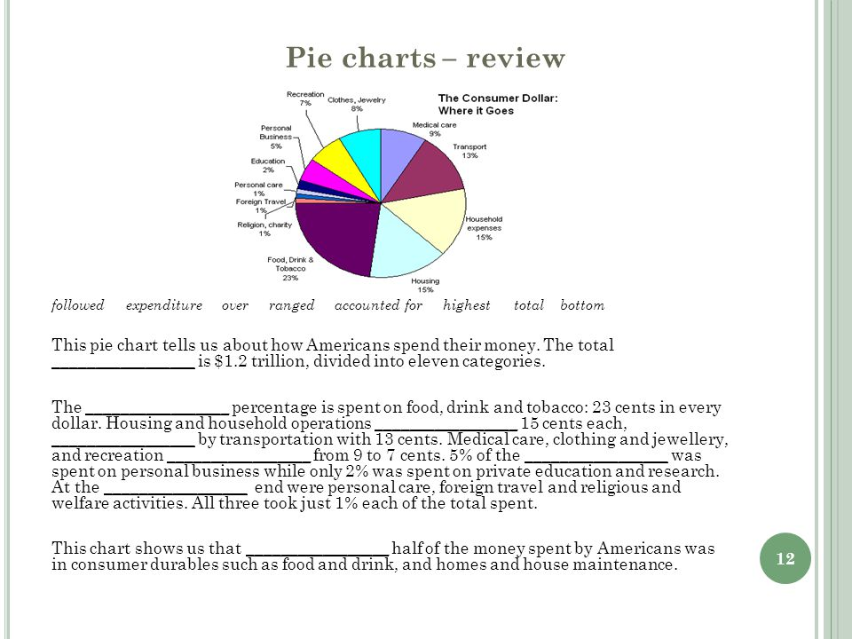 12 Pie charts – review followed expenditure over ranged accounted for highest total bottom This pie chart tells us about how Americans spend their mon