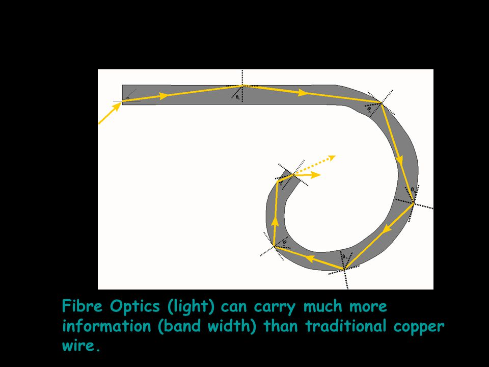 Fibre Optics (light) can carry much more information (band width) than traditional copper wire.