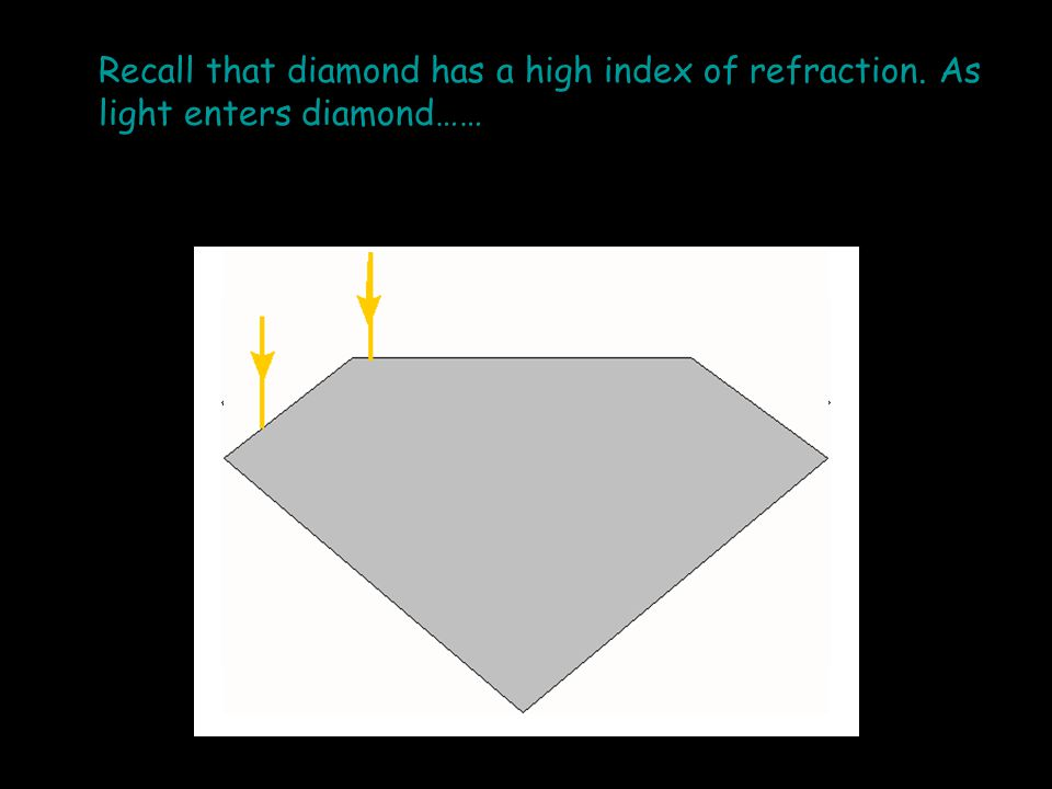 Recall that diamond has a high index of refraction. As light enters diamond……