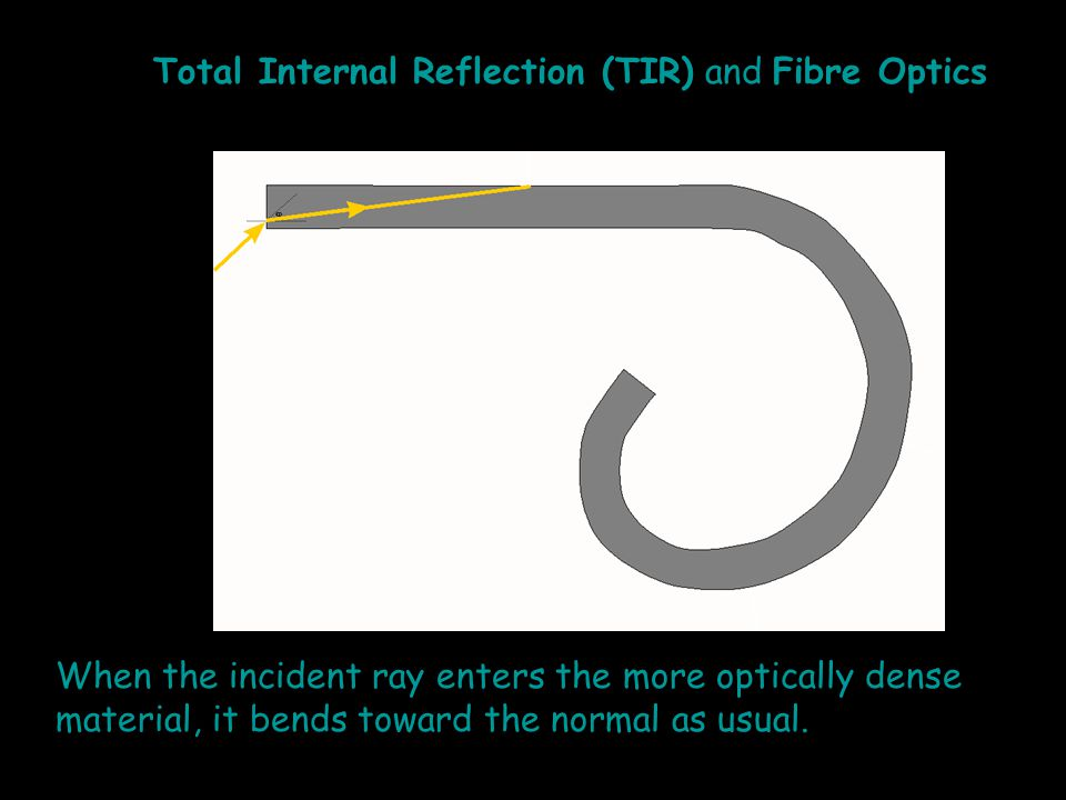When the incident ray enters the more optically dense material, it bends toward the normal as usual.