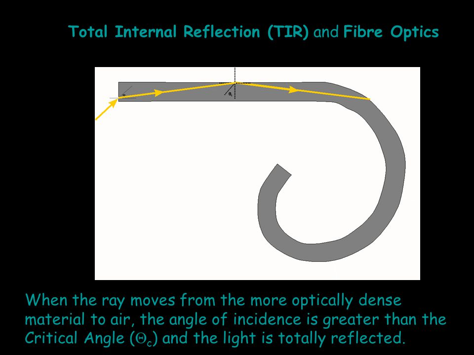 When the ray moves from the more optically dense material to air, the angle of incidence is greater than the Critical Angle (  c ) and the light is totally reflected.
