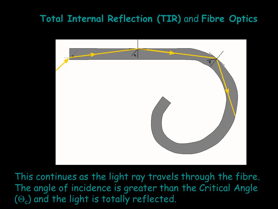 This continues as the light ray travels through the fibre. The angle of incidence is greater than the Critical Angle (  c ) and the light is totally