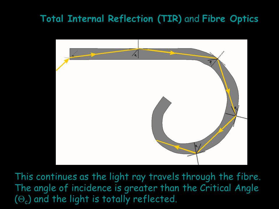 Total Internal Reflection (TIR) and Fibre Optics This continues as the light ray travels through the fibre. The angle of incidence is greater than the