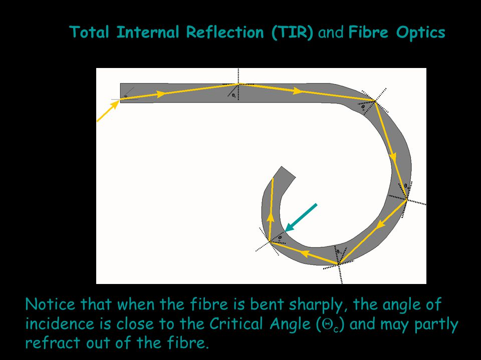 Notice that when the fibre is bent sharply, the angle of incidence is close to the Critical Angle (  c ) and may partly refract out of the fibre.