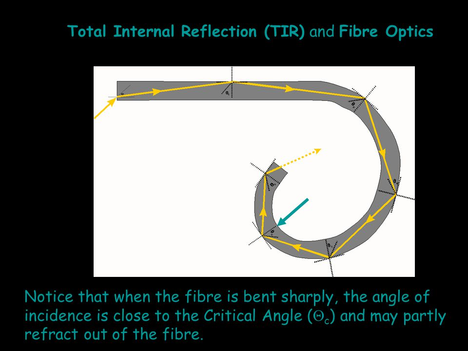 Notice that when the fibre is bent sharply, the angle of incidence is close to the Critical Angle (  c ) and may partly refract out of the fibre.
