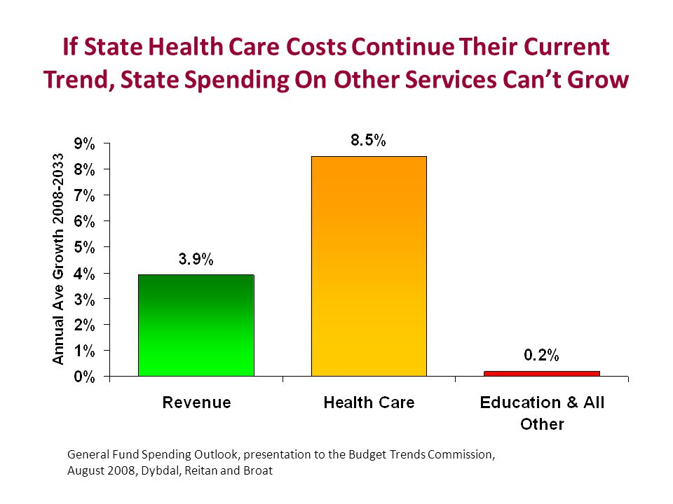 If State Health Care Costs Continue Their Current Trend, State Spending On Other Services Can't Grow General Fund Spending Outlook, presentation to the Budget Trends Commission, August 2008, Dybdal, Reitan and Broat