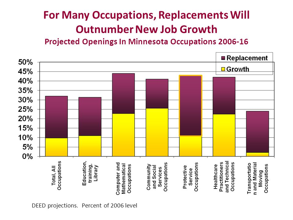 For Many Occupations, Replacements Will Outnumber New Job Growth Projected Openings In Minnesota Occupations 2006-16 DEED projections.