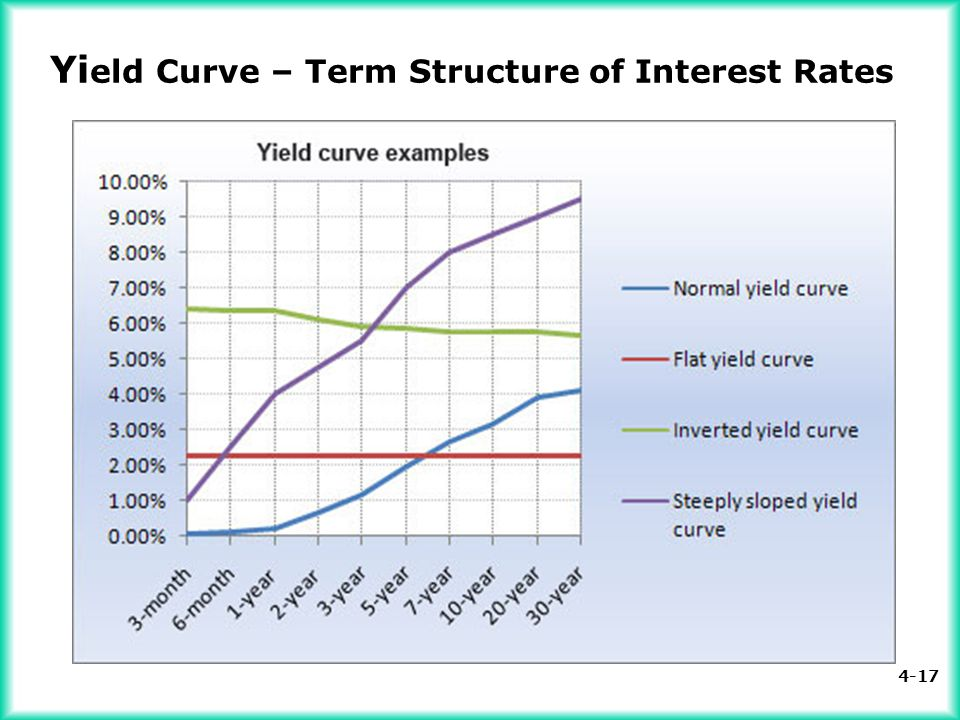 4-17 Yi eld Curve – Term Structure of Interest Rates