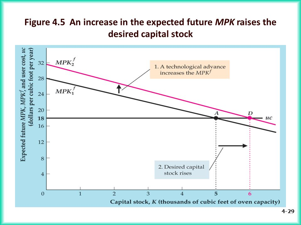 4-29 Figure 4.5 An increase in the expected future MPK raises the desired capital stock