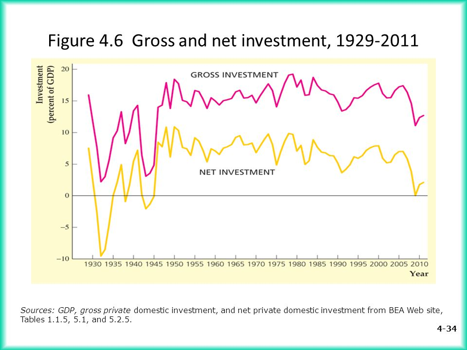 4-34 Figure 4.6 Gross and net investment, 1929-2011 Sources: GDP, gross private domestic investment, and net private domestic investment from BEA Web