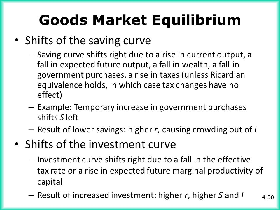 4-38 Goods Market Equilibrium Shifts of the saving curve – Saving curve shifts right due to a rise in current output, a fall in expected future output