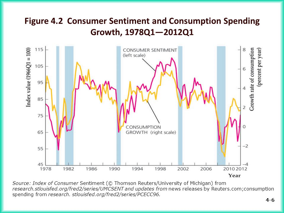 4-6 Source: Index of Consumer Sentiment (© Thomson Reuters/University of Michigan) from research.stlouisfed.org/fred2/series/UMCSENT and updates from