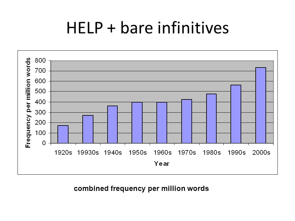 HELP + bare infinitives combined frequency per million words