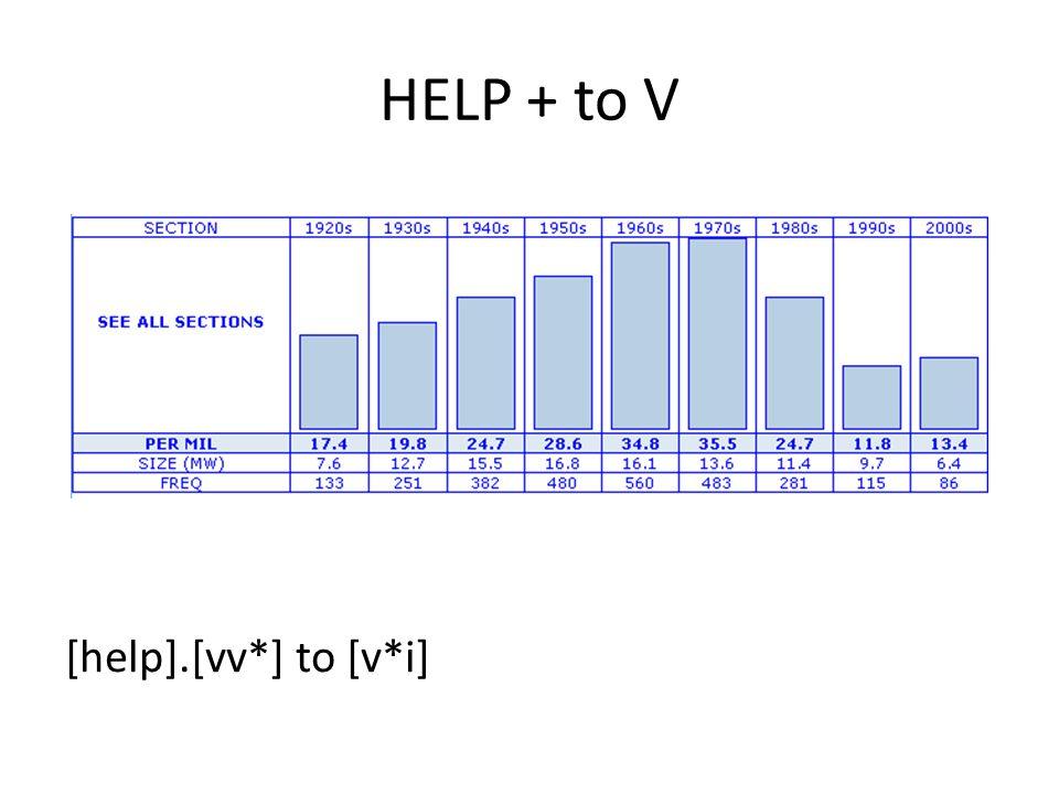 HELP + to V [help].[vv*] to [v*i]