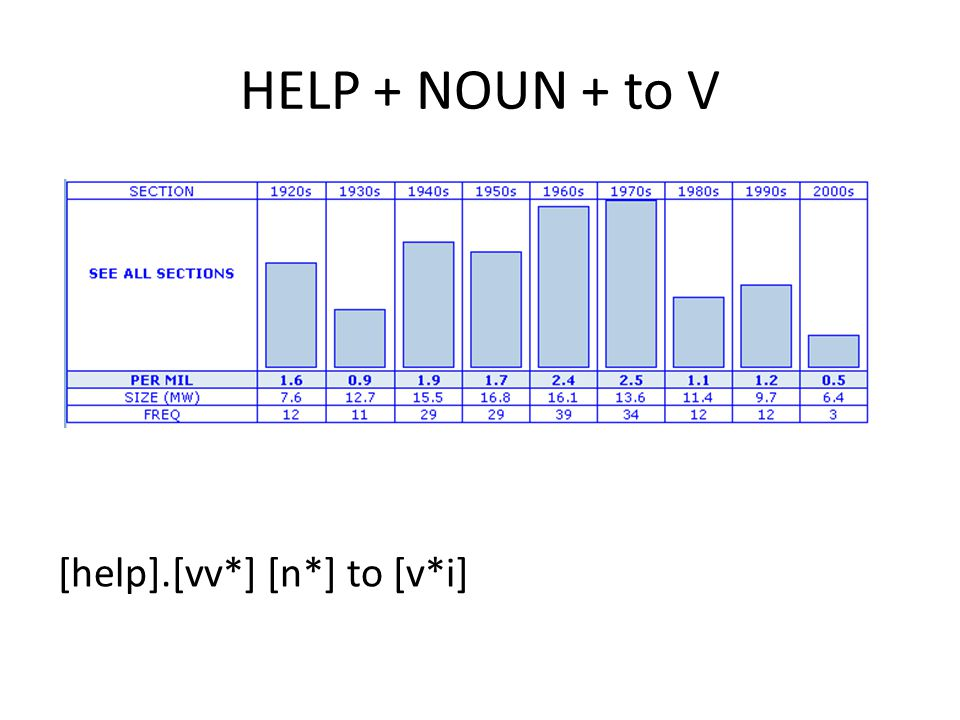 HELP + NOUN + to V [help].[vv*] [n*] to [v*i]
