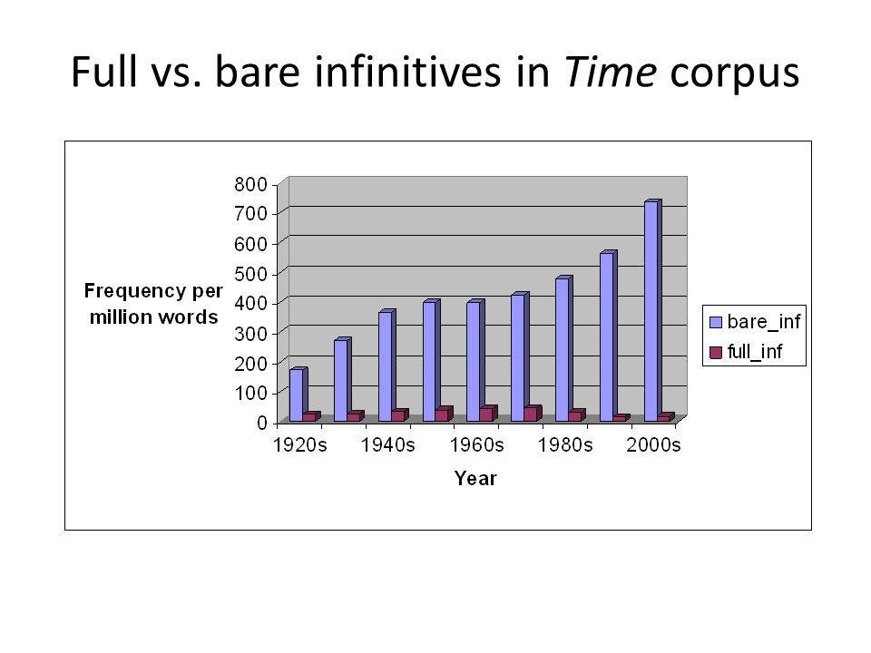 Full vs. bare infinitives in Time corpus