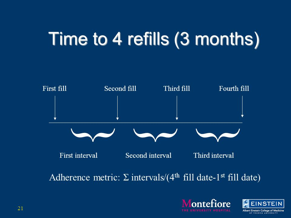 Time to 4 refills (3 months) Fourth fill } }} First fillSecond fillThird fill First intervalSecond intervalThird interval Adherence metric: Σ intervals/(4 th fill date-1 st fill date) 21