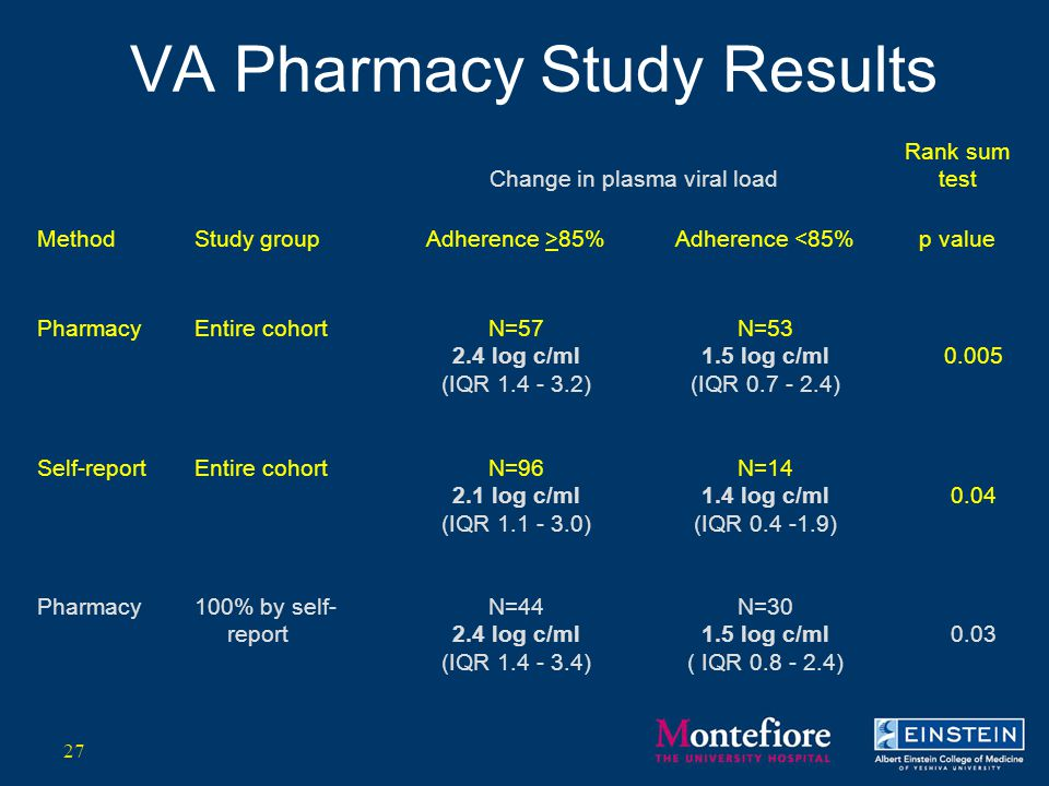 VA Pharmacy Study Results Change in plasma viral load Rank sum test MethodStudy groupAdherence >85%Adherence <85%p value PharmacyEntire cohortN=57 2.4 log c/ml (IQR 1.4 - 3.2) N=53 1.5 log c/ml (IQR 0.7 - 2.4) 0.005 Self-reportEntire cohortN=96 2.1 log c/ml (IQR 1.1 - 3.0) N=14 1.4 log c/ml (IQR 0.4 -1.9) 0.04 Pharmacy100% by self- report N=44 2.4 log c/ml (IQR 1.4 - 3.4) N=30 1.5 log c/ml ( IQR 0.8 - 2.4) 0.03 27