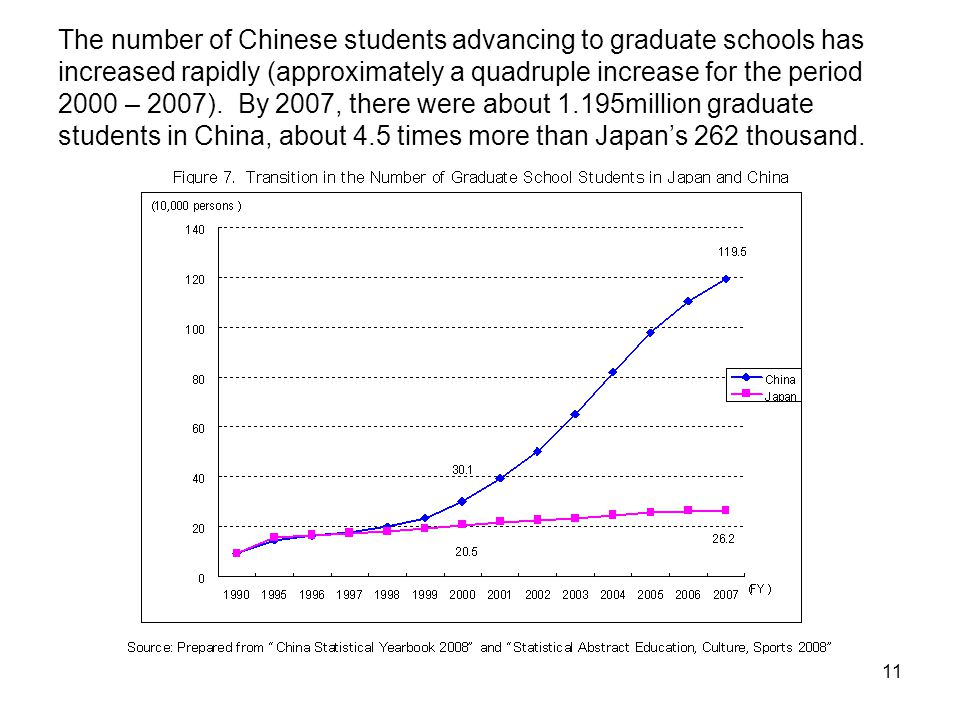 11 The number of Chinese students advancing to graduate schools has increased rapidly (approximately a quadruple increase for the period 2000 – 2007).