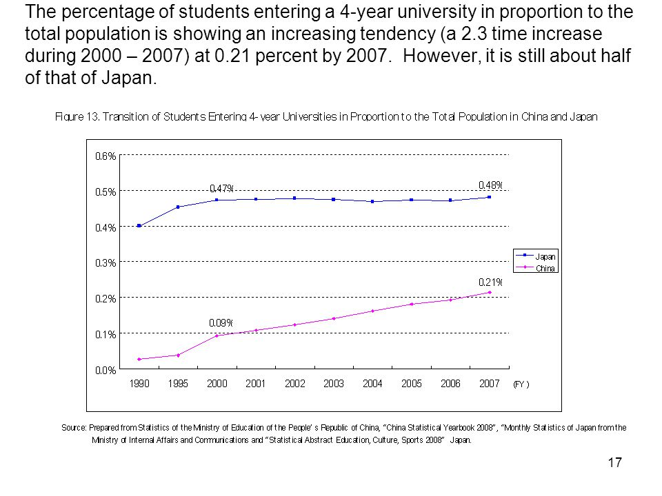 17 The percentage of students entering a 4-year university in proportion to the total population is showing an increasing tendency (a 2.3 time increase during 2000 – 2007) at 0.21 percent by 2007.