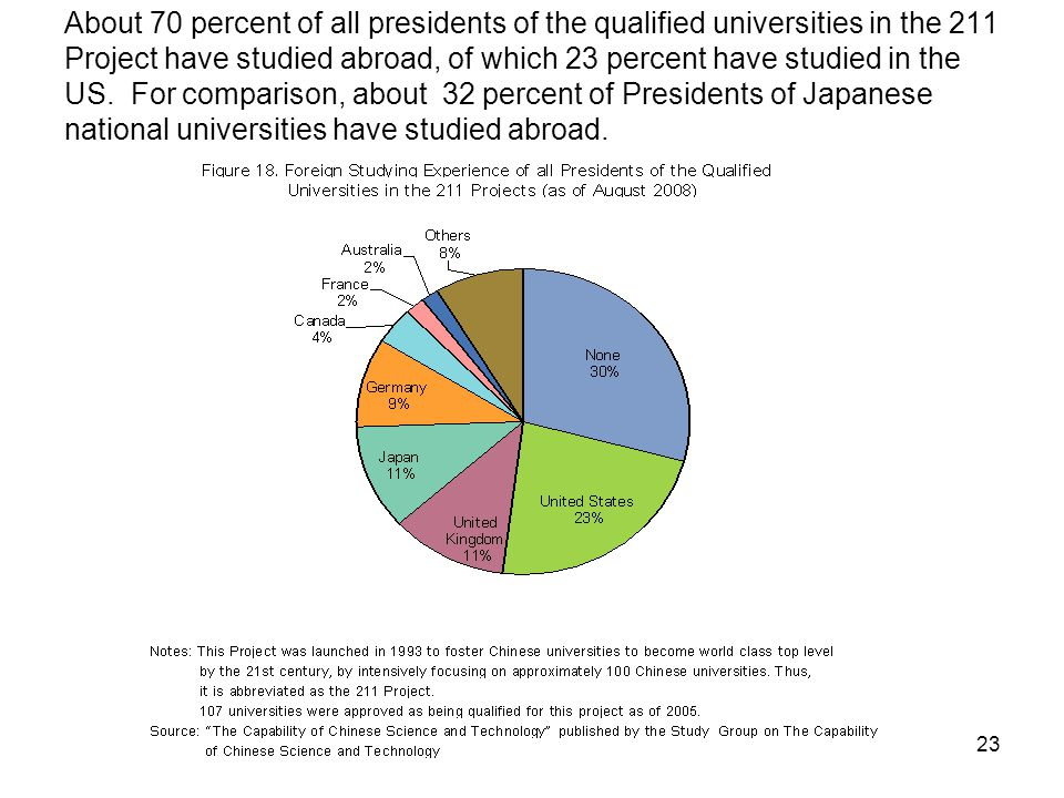 23 About 70 percent of all presidents of the qualified universities in the 211 Project have studied abroad, of which 23 percent have studied in the US.