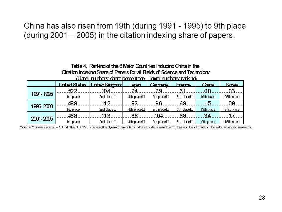 28 China has also risen from 19th (during 1991 - 1995) to 9th place (during 2001 – 2005) in the citation indexing share of papers.