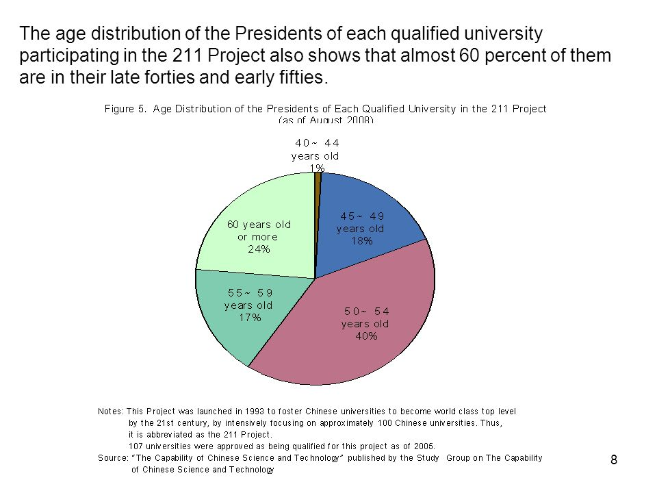 8 The age distribution of the Presidents of each qualified university participating in the 211 Project also shows that almost 60 percent of them are in their late forties and early fifties.