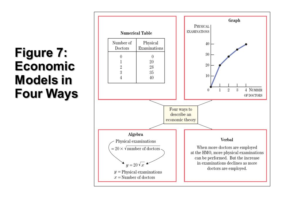 Figure 7: Economic Models in Four Ways