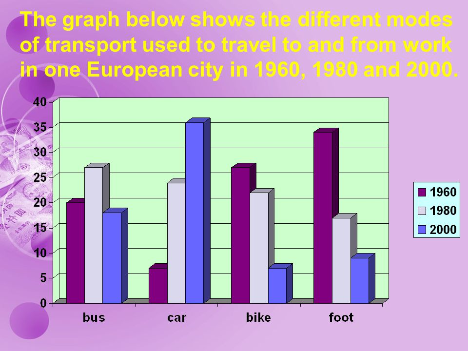 The graph below shows the different modes of transport used to travel to and from work in one European city in 1960, 1980 and 2000.