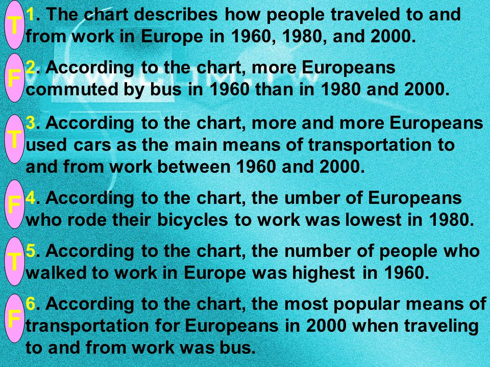 1. The chart describes how people traveled to and from work in Europe in 1960, 1980, and 2000. 2. According to the chart, more Europeans commuted by b