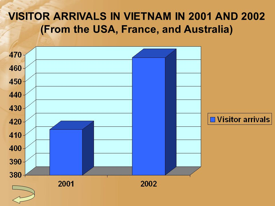 VISITOR ARRIVALS IN VIETNAM IN 2001 AND 2002 (From the USA, France, and Australia)