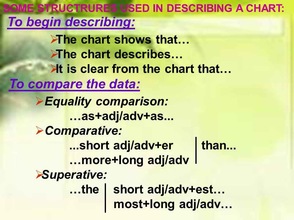 SOME STRUCTRURES USED IN DESCRIBING A CHART: TThe chart shows that… TThe chart describes… IIt is clear from the chart that… To begin describing: