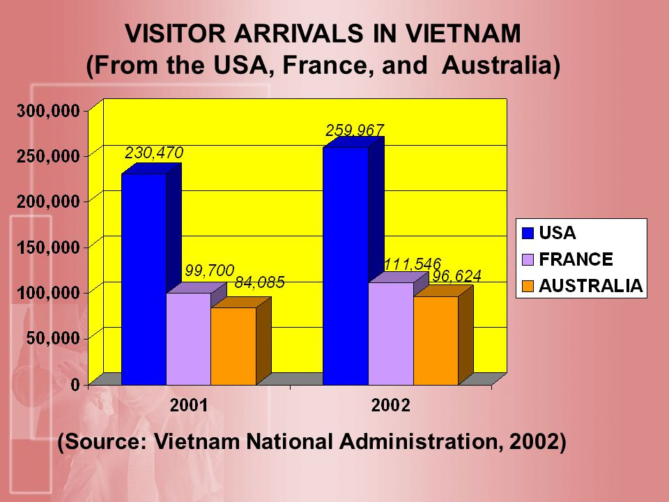 VISITOR ARRIVALS IN VIETNAM (From the USA, France, and Australia) (Source: Vietnam National Administration, 2002)