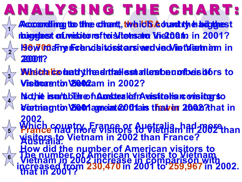 1 According to the chart, the USA had the biggest number of visitors to Vietnam in 2001. According to the chart, which country had the biggest number