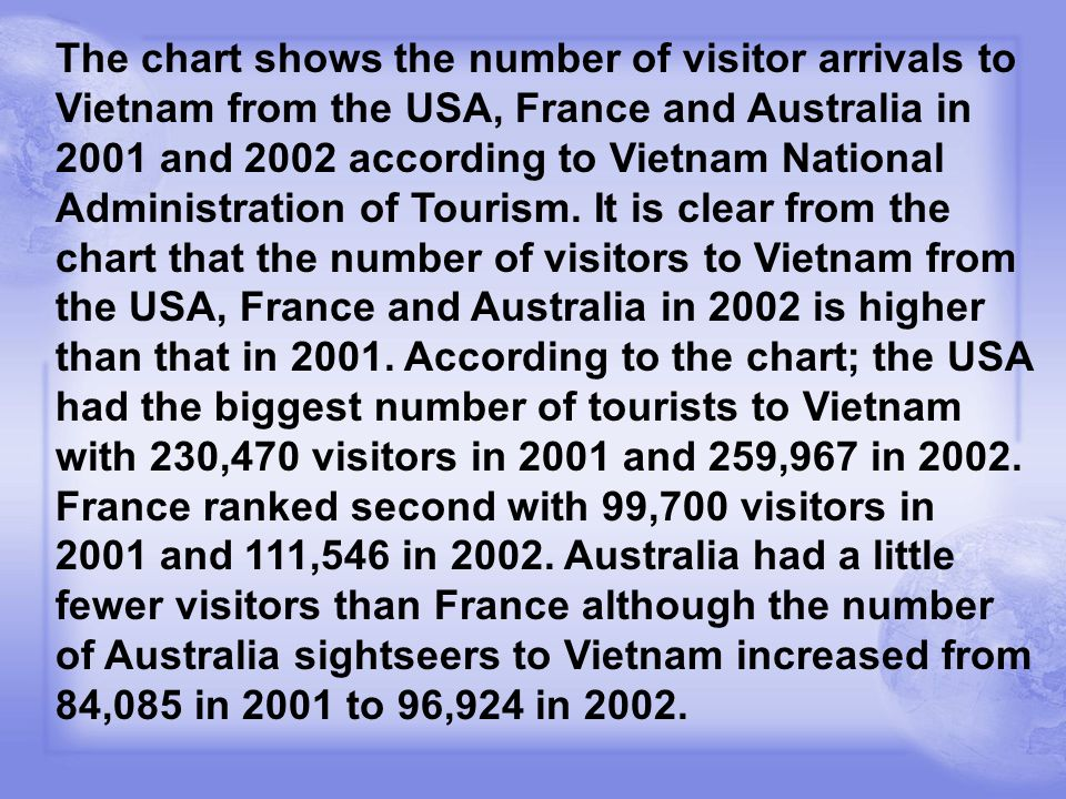 The chart shows the number of visitor arrivals to Vietnam from the USA, France and Australia in 2001 and 2002 according to Vietnam National Administra