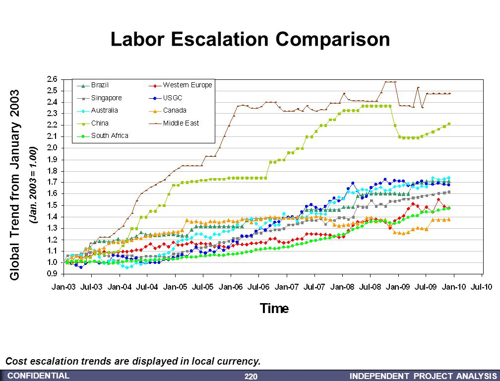 INDEPENDENT PROJECT ANALYSIS CONFIDENTIAL 20 20 Labor Escalation Comparison Global Trend from January 2003 (Jan. 2003 = 1.00) Cost escalation trends a