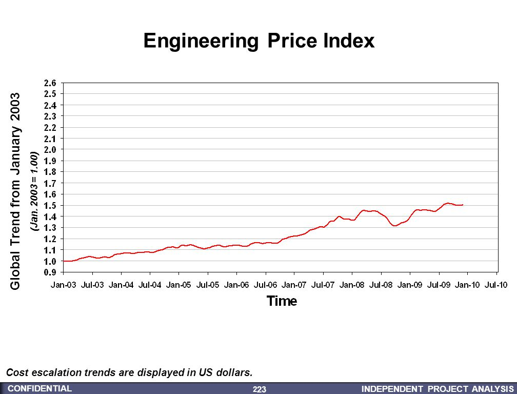 INDEPENDENT PROJECT ANALYSIS CONFIDENTIAL 23 23 Cost escalation trends are displayed in US dollars. Engineering Price Index Global Trend from January