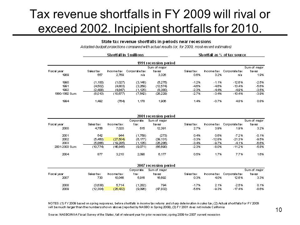 10 Tax revenue shortfalls in FY 2009 will rival or exceed 2002. Incipient shortfalls for 2010.
