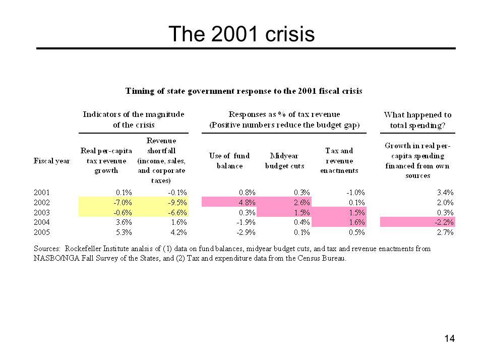 14 The 2001 crisis