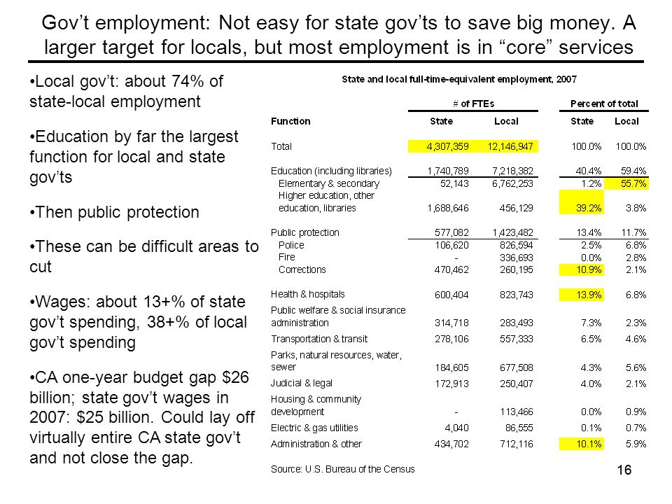 16 Gov't employment: Not easy for state gov'ts to save big money.