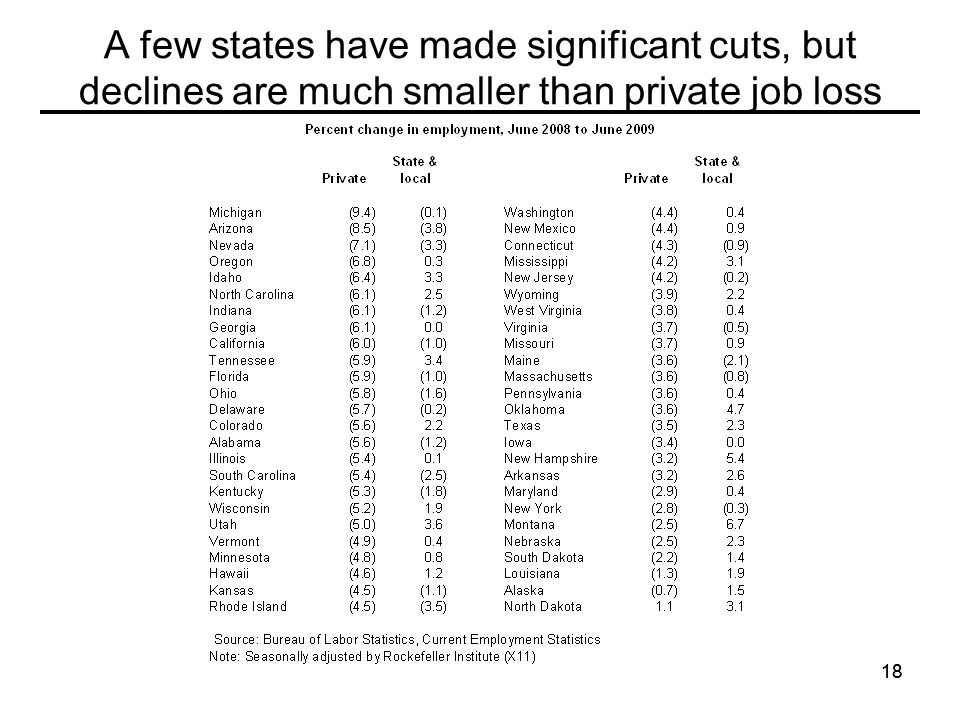 18 A few states have made significant cuts, but declines are much smaller than private job loss