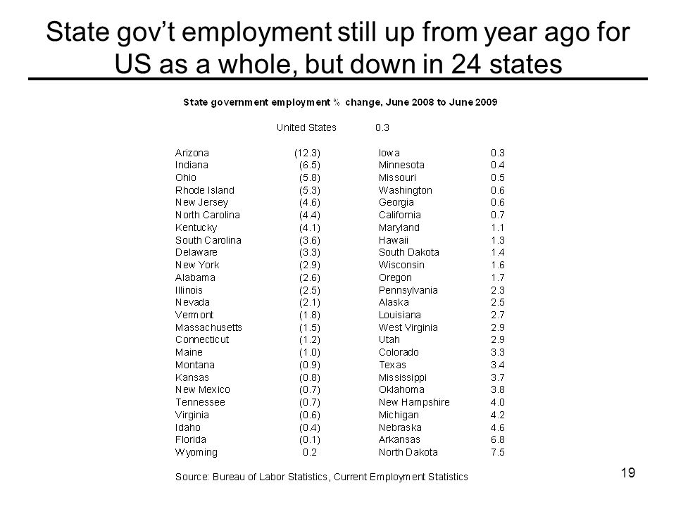 19 State gov't employment still up from year ago for US as a whole, but down in 24 states