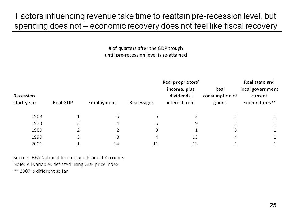 25 Factors influencing revenue take time to reattain pre-recession level, but spending does not – economic recovery does not feel like fiscal recovery