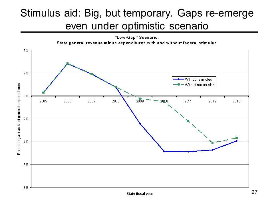27 Stimulus aid: Big, but temporary. Gaps re-emerge even under optimistic scenario