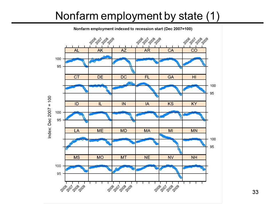 33 Nonfarm employment by state (1)