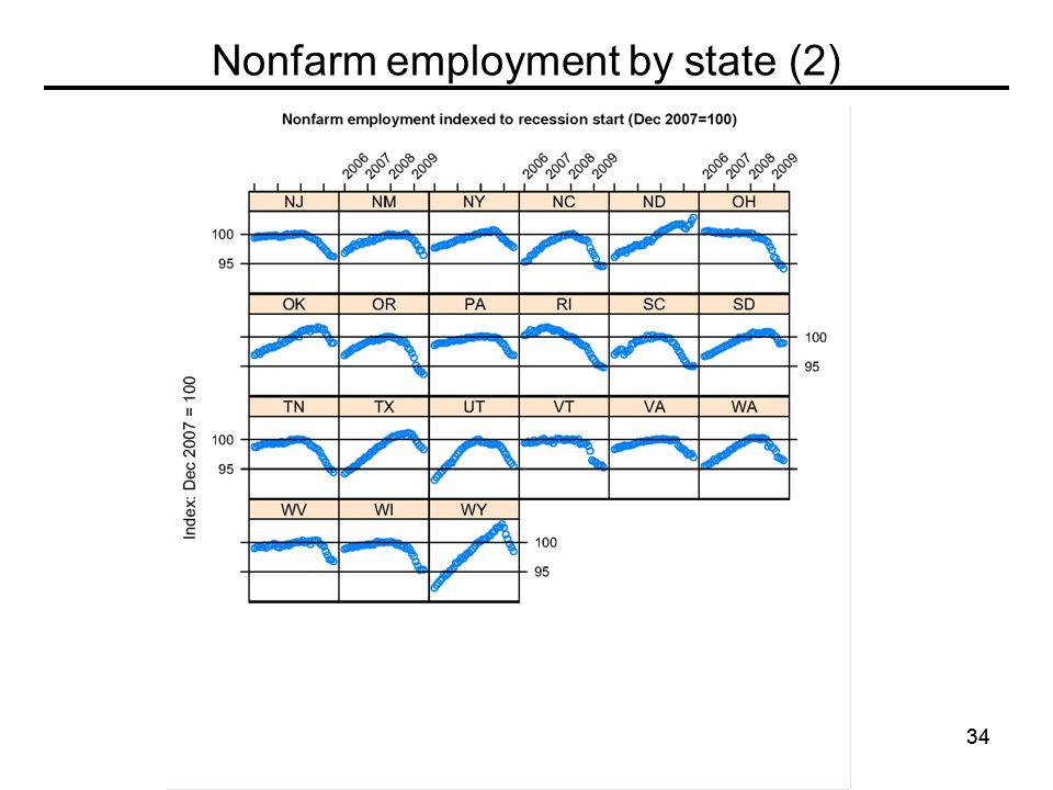 34 Nonfarm employment by state (2)